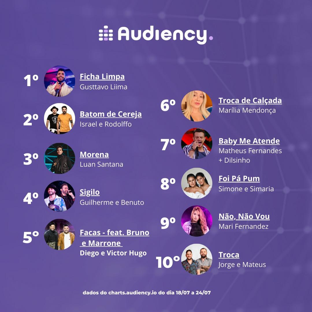 top 5 hits semanal
